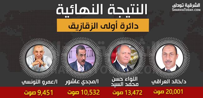 صورة غداََ .. 4 مرشحين يتنافسون على مقعدين في الإعادة بالدائرة الأولى بالزقازيق