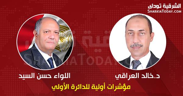صورة مؤشرات أولية.. بعد فرز 60 لجنة تقدم خالد العراقى وحسن محمد السيد بالدائرة الأولى بالزقازيق