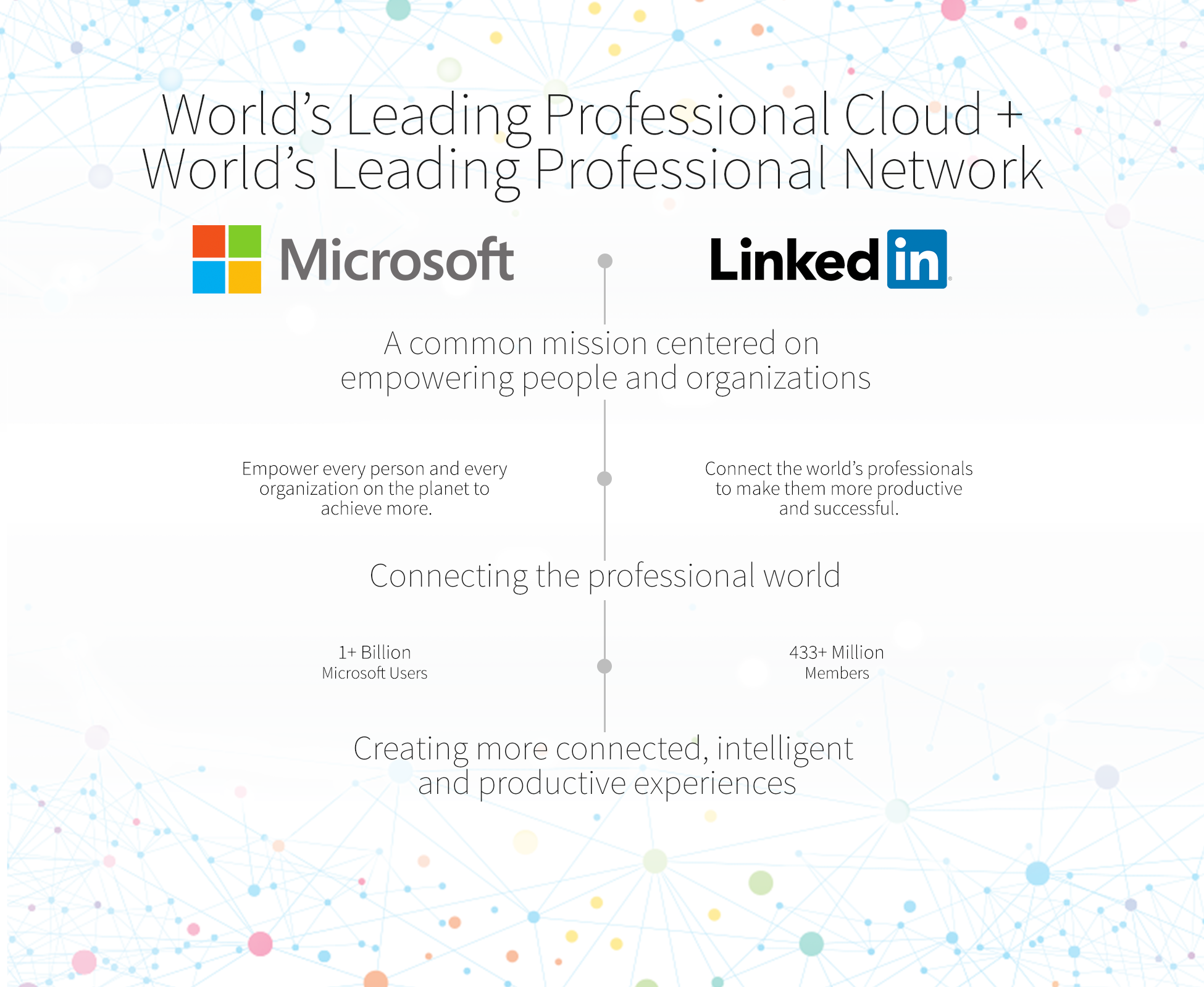 صورة مايكروسوفت تستحوذ على لينكدإن مقابل 26.2 مليار دولار