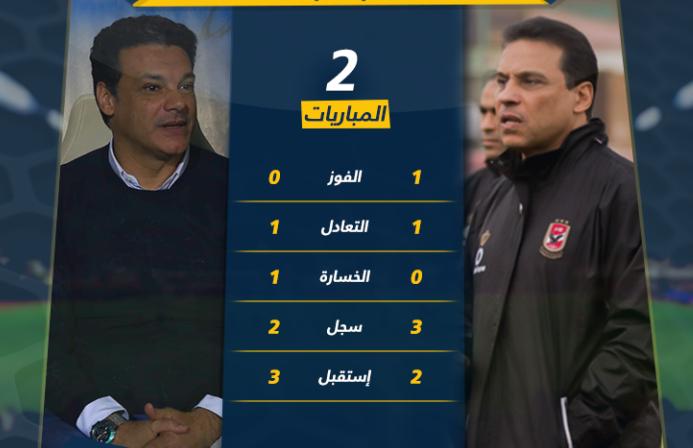 صورة إيهاب جلال والبدري الأعلى أجرا بين مدربي الدوري المصري