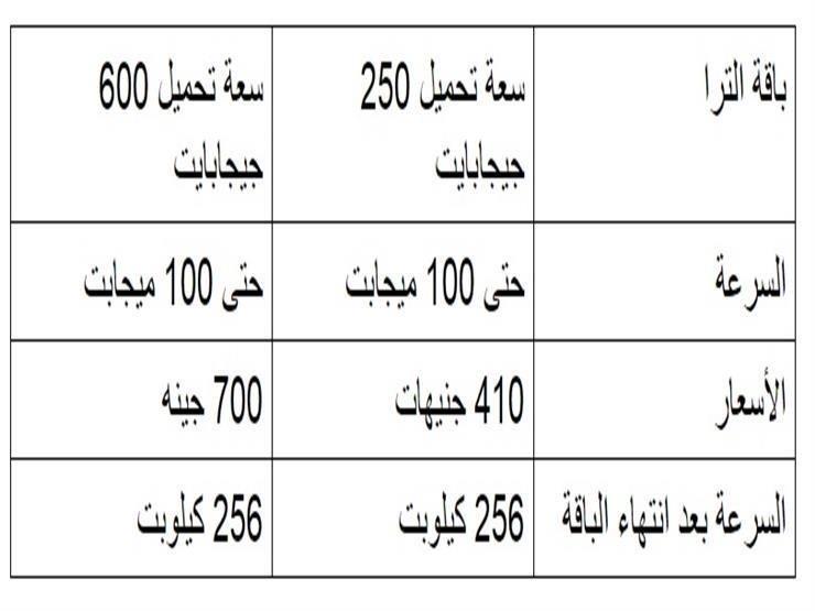 باقات المصرية للاتصالات