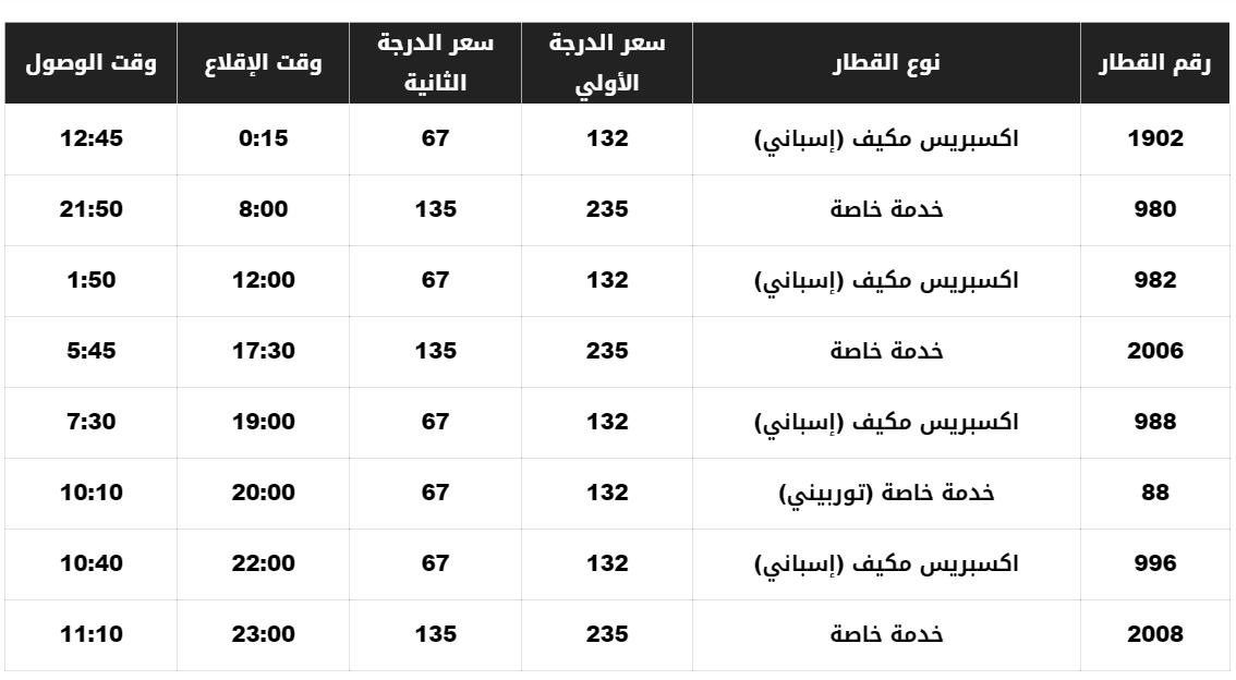 مواعيد قطارات القاهرة أسوان وأسعار التذاكر
