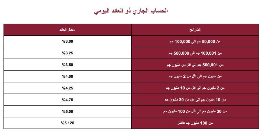 فوائد شهادات بنك مصر 2020 التفاصيل كاملة تعرف عليها الشرقية توداي