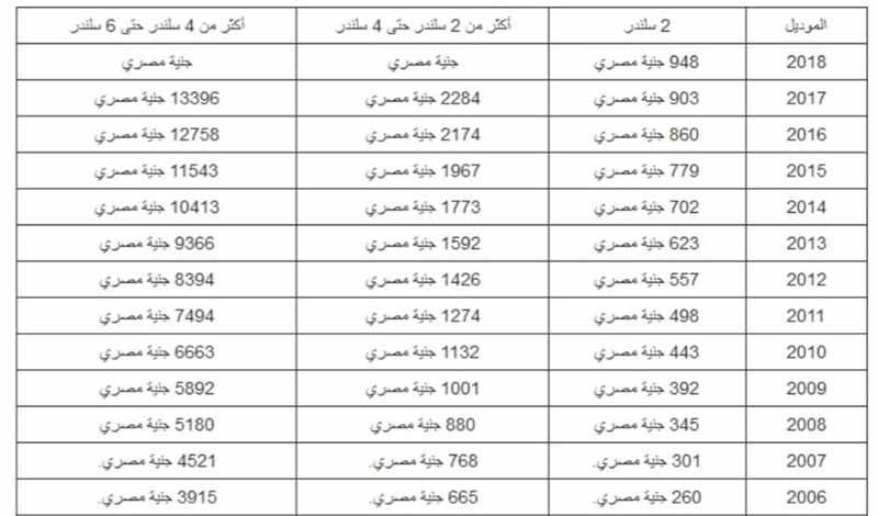 رسوم تسجيل السيارة في الشهر العقاري 2021